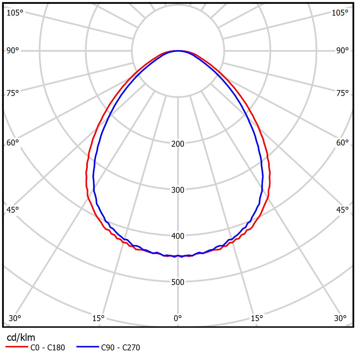 LL-DVO-020-M600x300 (арт. 71001062061100) КСС тип «Д»